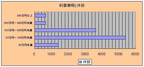 耐震費用のグラフ
